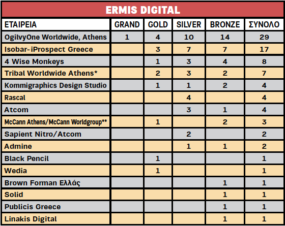 Ermis Digital 2015