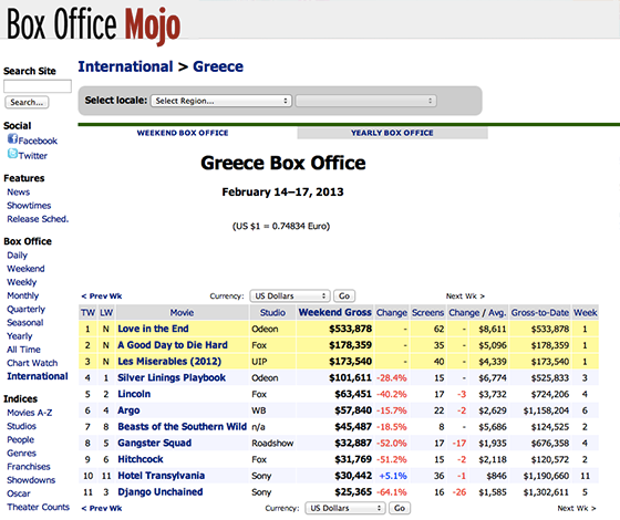Biggest opening of any greek movie of the last 5 years for lacta chocolate 39 s branded film - Mojo box office worldwide ...